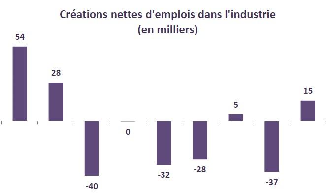 Créations nettes d'emplois dans l'industrie