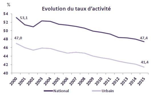 Evolution du taux d'activité