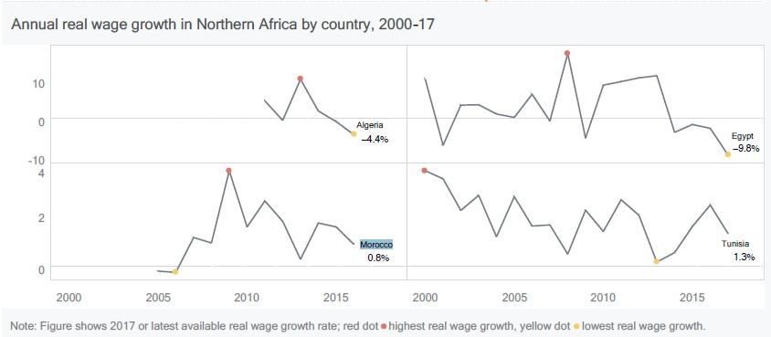 croissance-annuelle-des-salaires-en-afrique-du-nord-2017