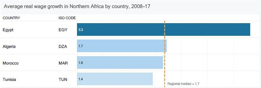 croissance-moyenne-des-salaires-en-afrique-du-nord-2017